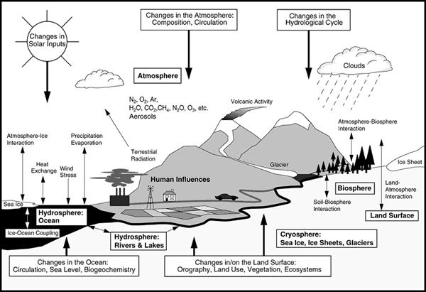 future climate and impacts